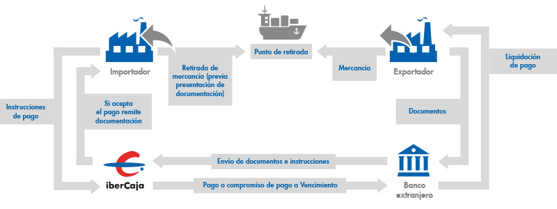 Remesas Documentarias de Importación